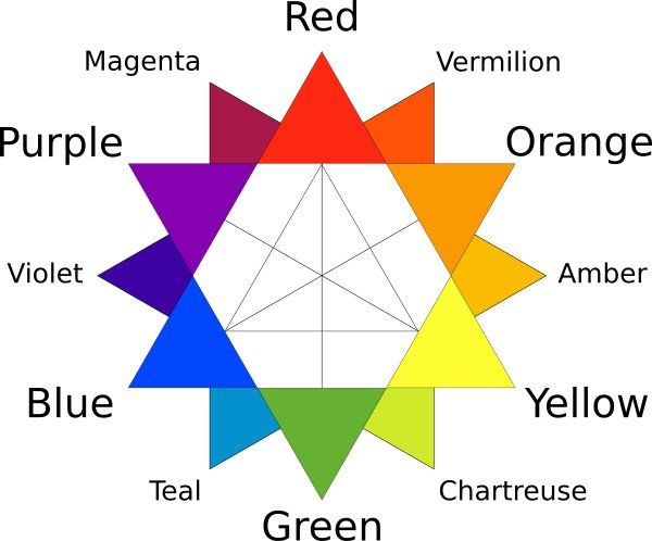Color-tertiary-wheel